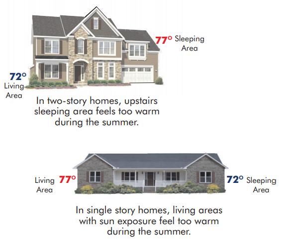 evenair system homes dia
